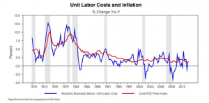 Unit labor costs and inflation