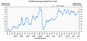 Average monthly gas price increases chart