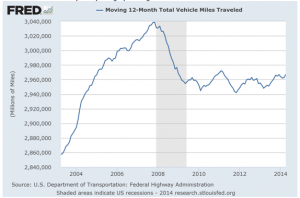 Vehicle miles driven are flat