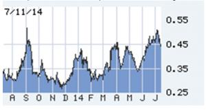Treasury bills the last two years