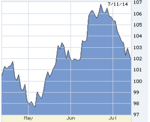 West Texas intermediate crude price drop