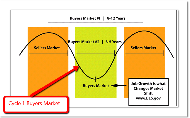 Real estate cycles - the buyer's market
