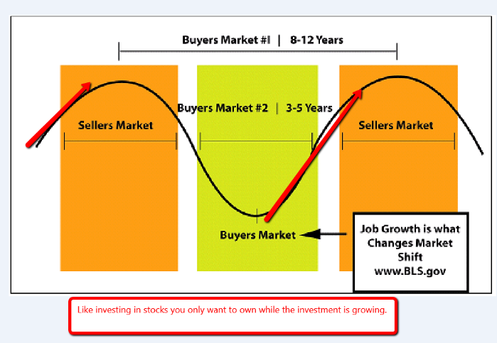 The real estate cycle - the sellers market