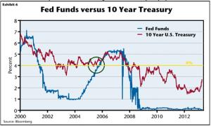 Fed funds vs 10-year treasury