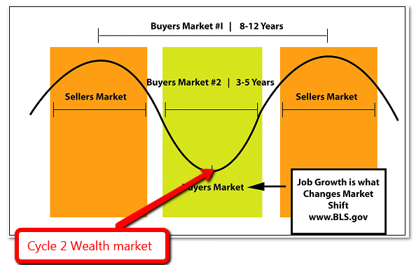 Learn the buying cycles to invest like a real estate pro