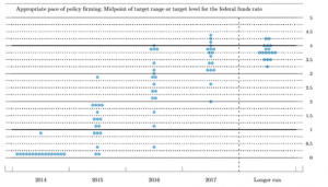 Lou Barnes on the economy for investors and the federal reserve's dots