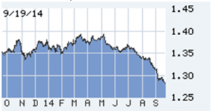 The Euro falls in the last 12 months Lou Barnes on the economy for real estate investors