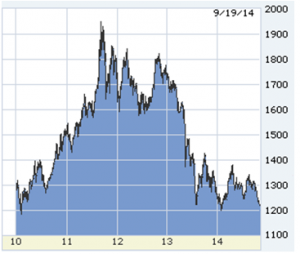 gold in dollars over the past five years Lou Barnes on the economy for real estate investors