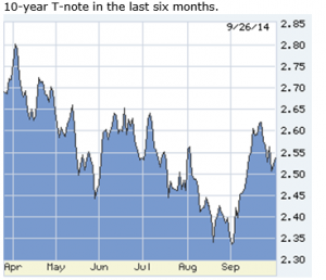 Lou Barnes and the 10-year treasury note last six months