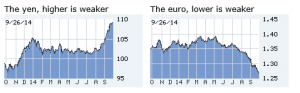 Lou Barnes on the yen and the euro