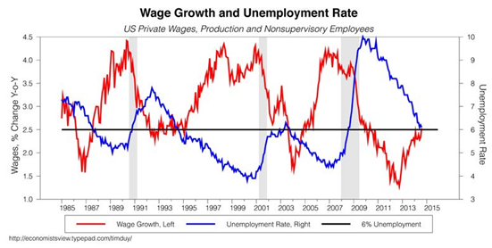 Lou Barnes on wage growth and unemployment
