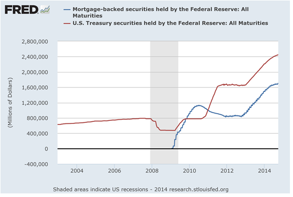 Lou Barnes on the federal reserve's holdings