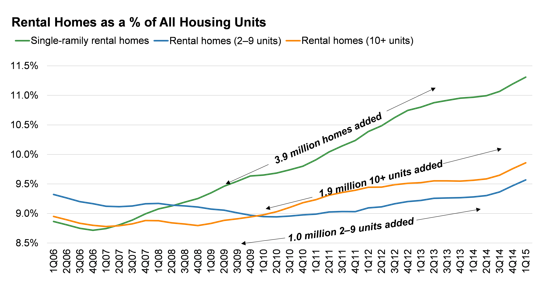 Single-family homes are growing faster than apartments. It is rental growth where you least expect it.