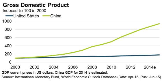 Chinese homebuyers in the U.S.