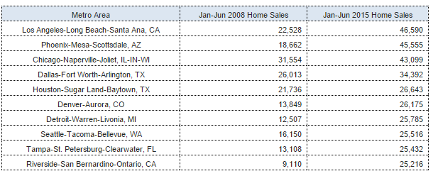 Major markets with the highest home sales
