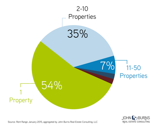 54 percent of landlords own only one rental property