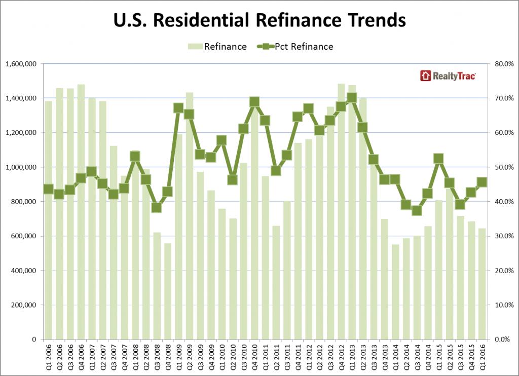 refinance_trends_q1_2016