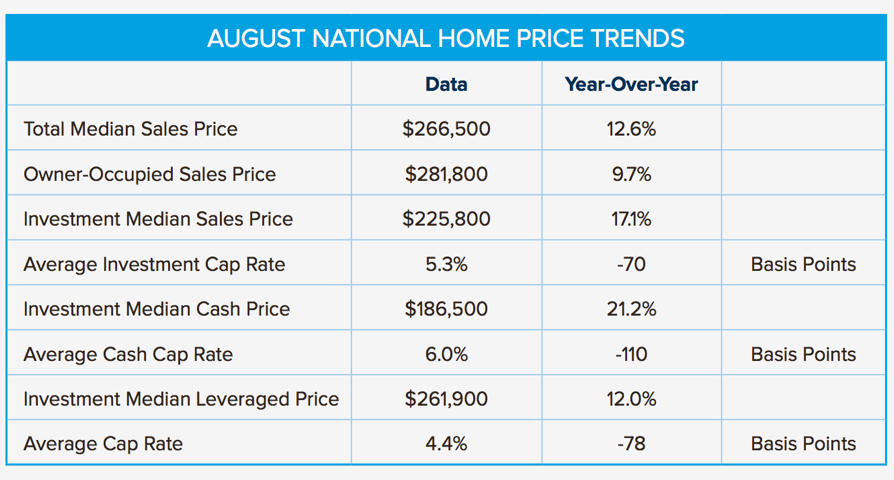HomeUnion-August-National-Home-Price-Trends
