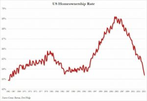 Homeownership trend