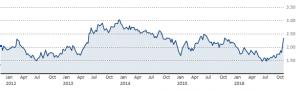 10-year treasury bonds