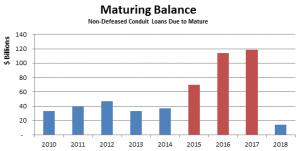 Maturing Balance