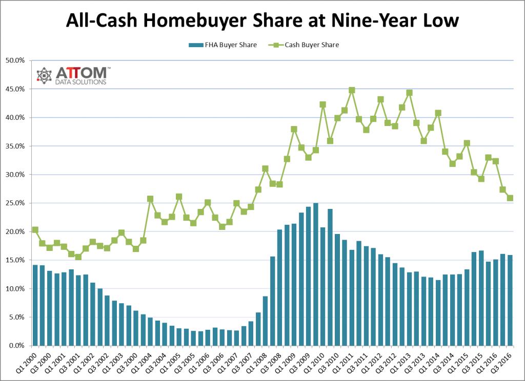 cash_sales_historical_Q3_2016