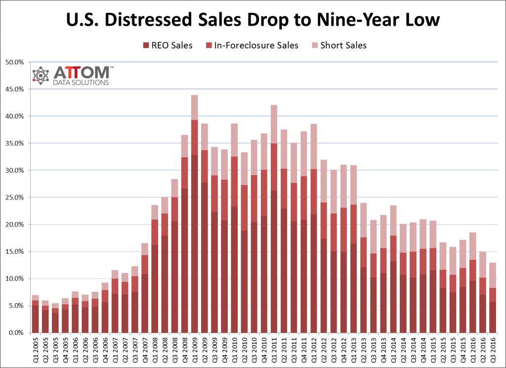 distressed_sales_historical_Q3_2016