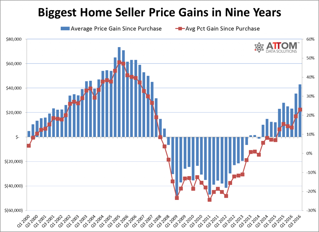 homeseller_price_gains_historical_Q3_2016