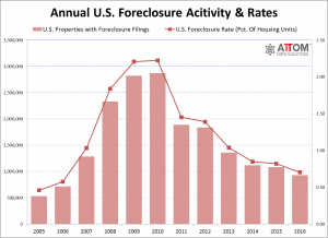 U.S. Foreclosure Activity drops to 10-year Low