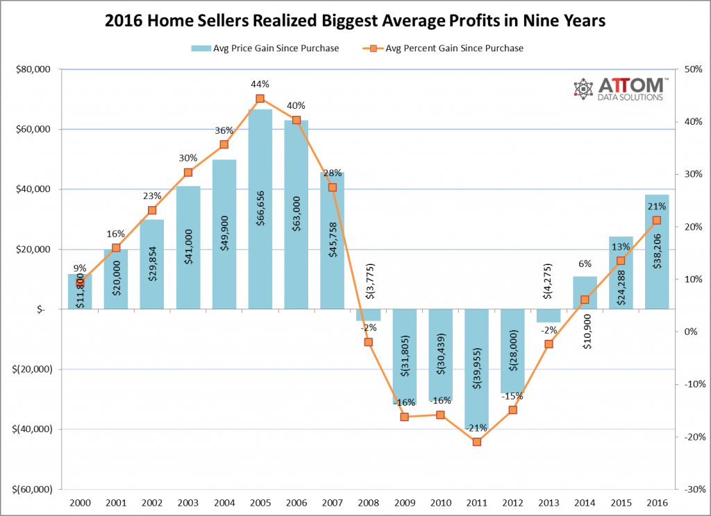 Home Seller Profits Realized
