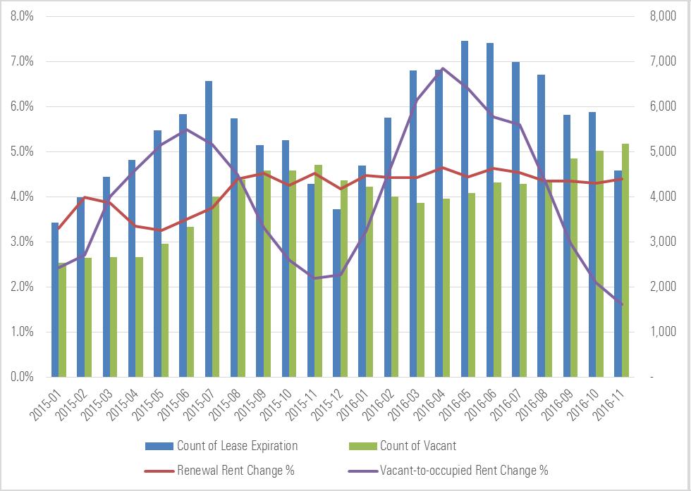 Chart 2 – Rental Changes for Renewals Versus Vacant-to-Occupied Properties