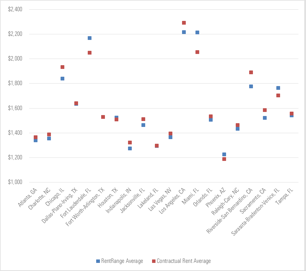 Chart 3 – December Average Contractual Rent Versus Property-Level RentRange Estimate by MSA