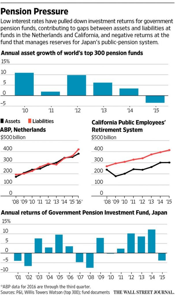 Pension Pressure