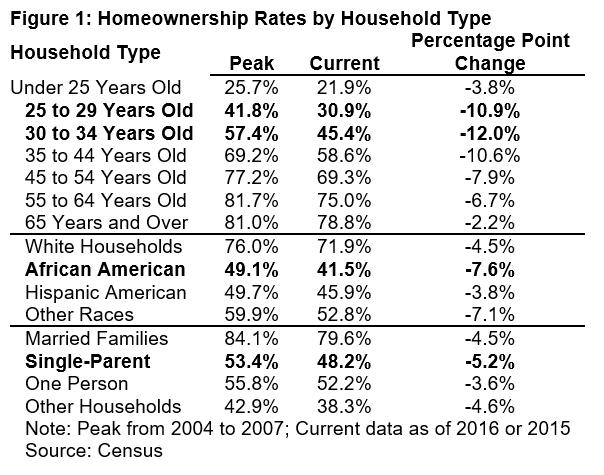 Homeownership Hits 50-Year Record Lows