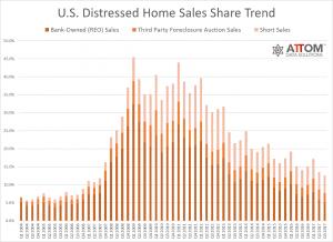 U.S. Distressed Home Sales Share Trend