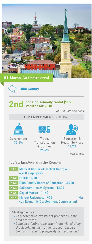 Turnkey-Markets-2018-Macon