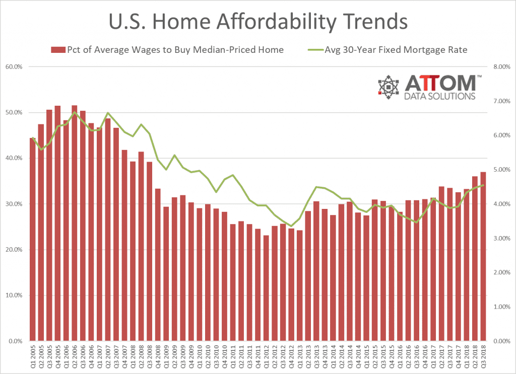 Home Affordability Trends Q3 2018
