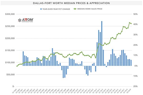 Dallas_FortWorth_Median_Prices_Appreciation