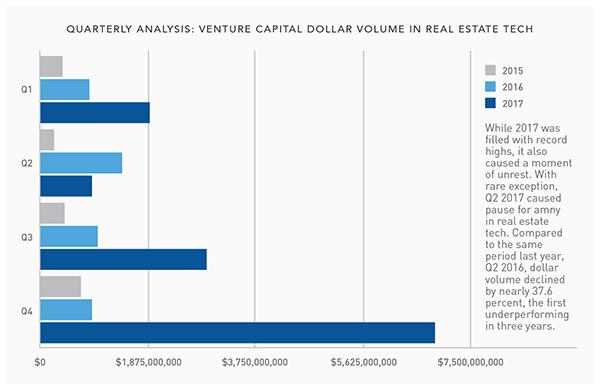 Quarterly Analysis Chart