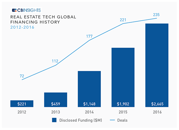 RE Tech Global Financing History