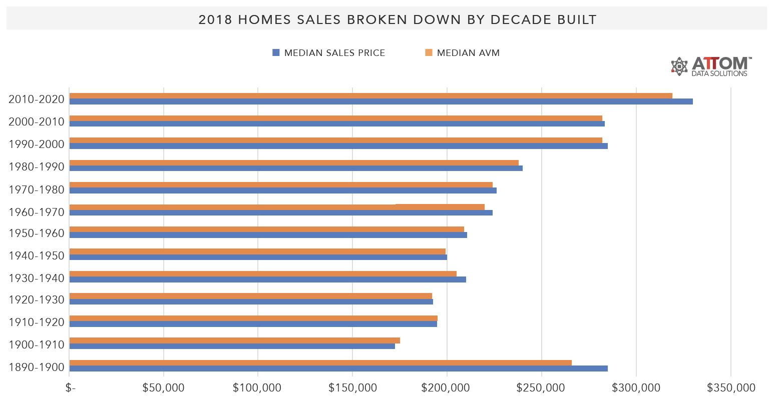 2018-Homes-Sales-Broken-Down-By-Decade-Built