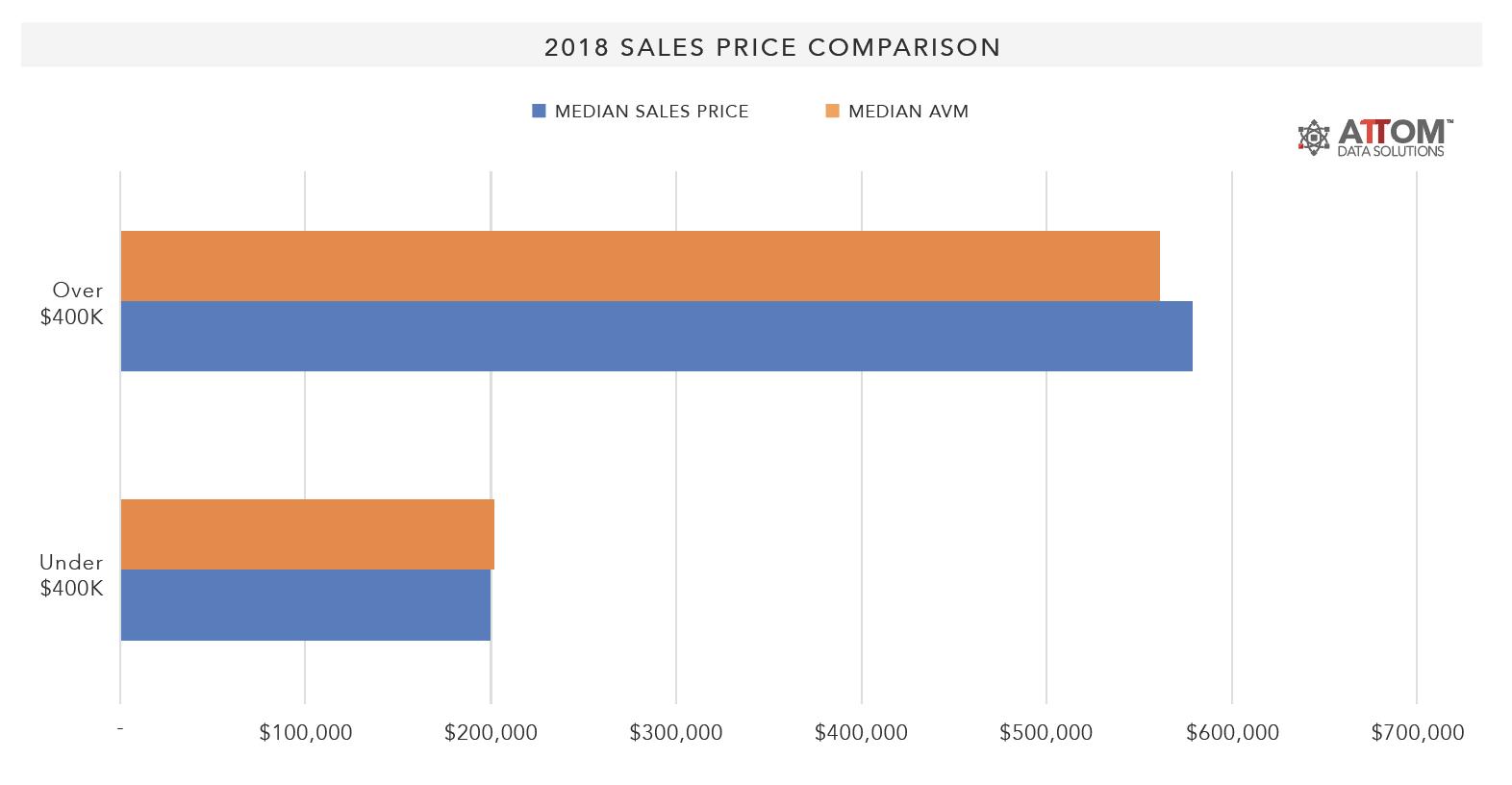 2018-Sales-Price-Comparison
