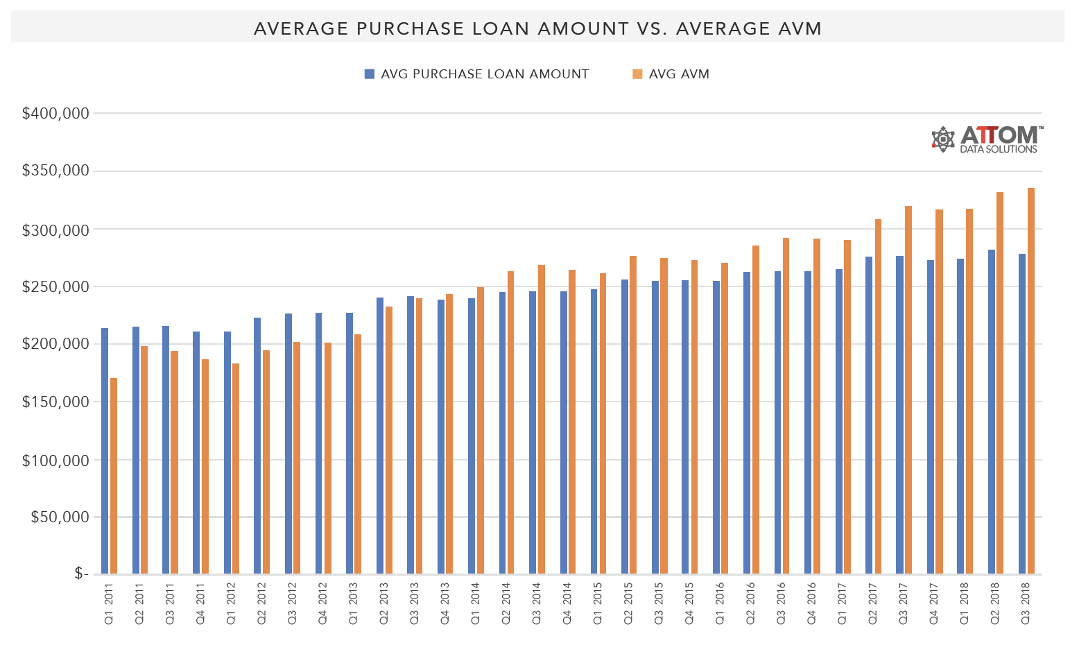 Average_Purchase_Loan_Amount_vs_Average_AVM