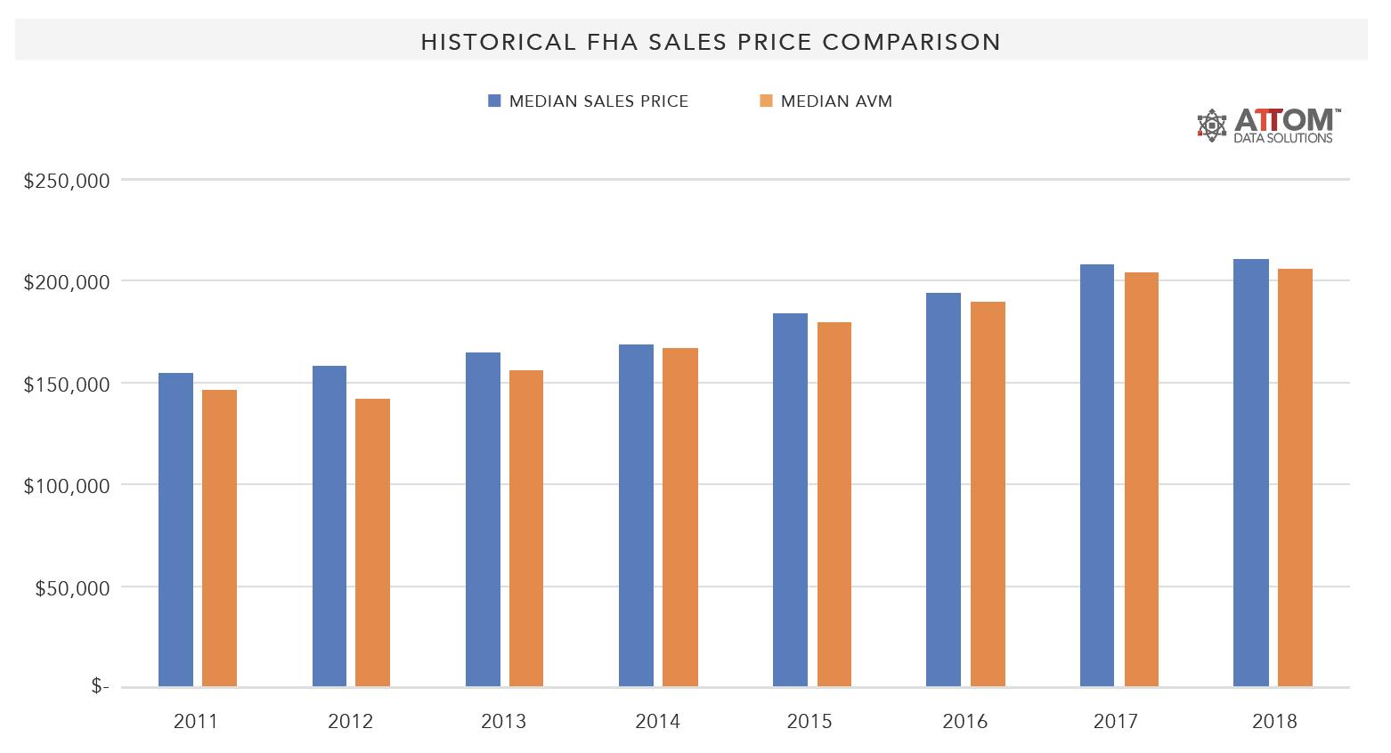 Historical-FHA-Sales-Price-Comparison