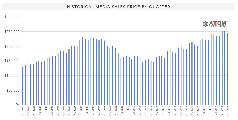 Historical-Median-Sales-Price