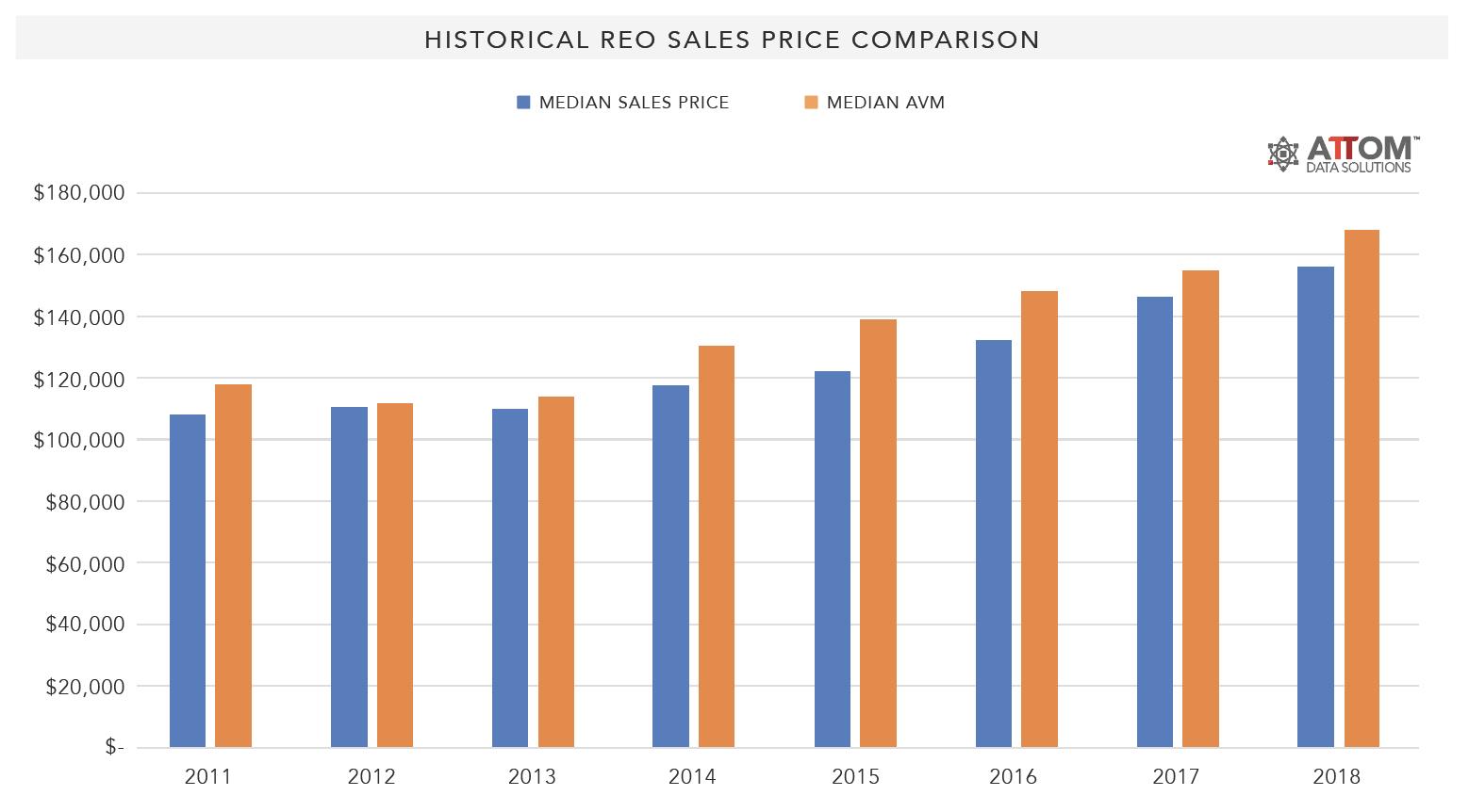 Historical_REO_Sales_Price_Comparison