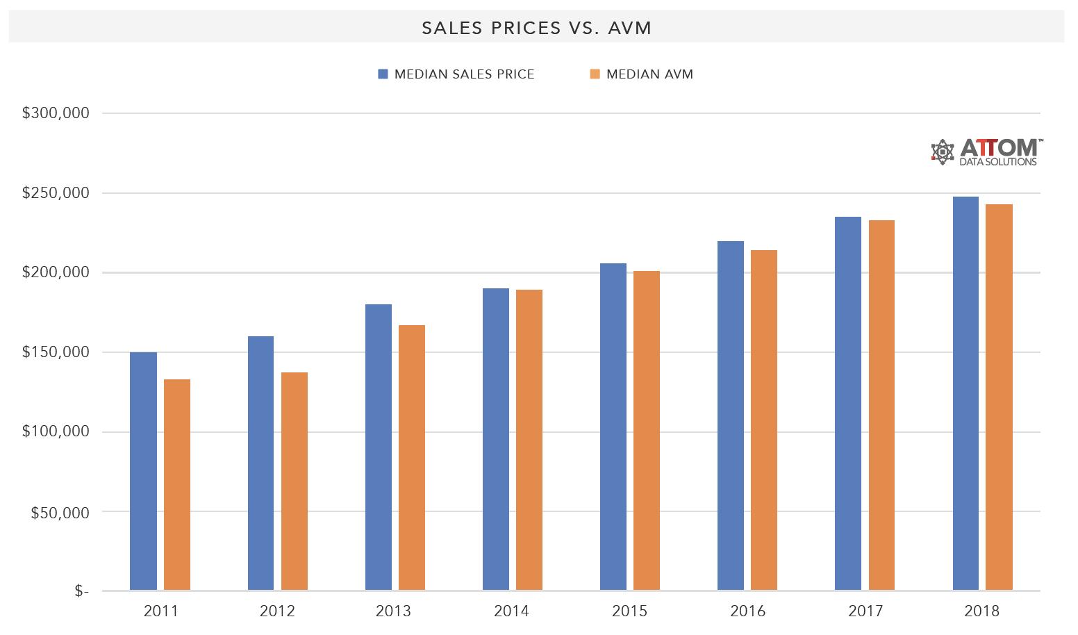 Sales-Prices-vs-AVMs