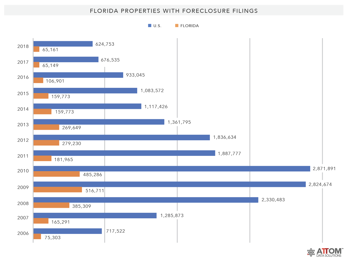 Florida-Foreclosure-Filings