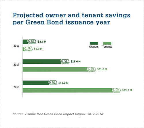 Owner-and-Tenant-Savings-Chart_Web copy