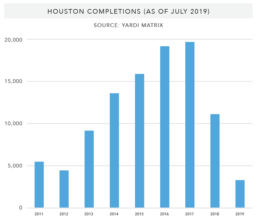 Houston-Completions